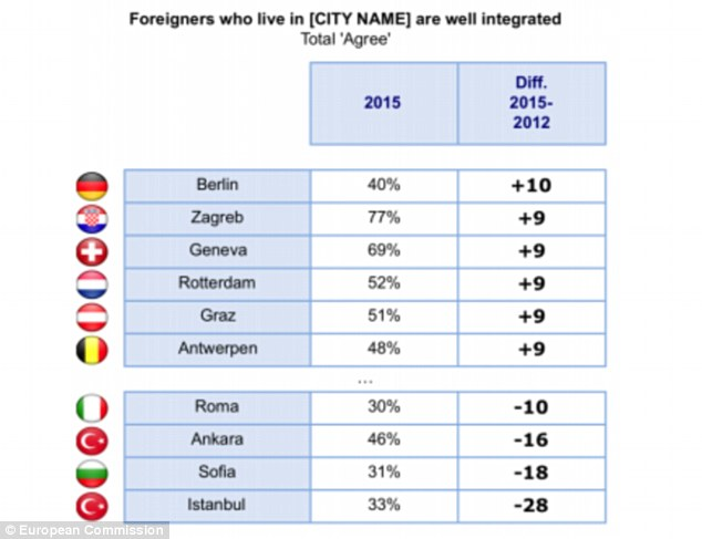 Since the last survey in 2012, opinion dropped significantly about whether foreigners were well integrated in Turkey's Istanbul (down 28% to 33%) and Ankara (down 16% to 46%), one of the countries experiencing a huge influx of migrants fleeing conflict in the Middle East. Rome and Sofia also came in the bottom four