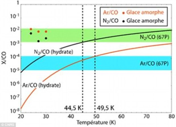 Nitrogen to carbon monoxide, and argon to carbon monoxide ratios compared to laboratory data and models. Green and blue areas represent the variations the ratios measured by the Rosina instrument. By studying these levels, it shows theice in the comet definitely has a crystalline structure