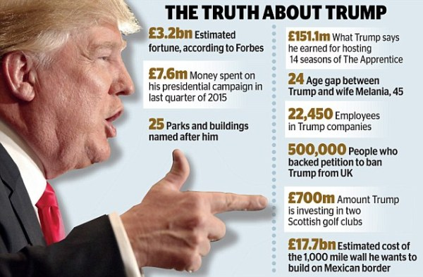 How Donald Trump lost cash in 18 of his 21 hedge funds ...