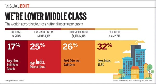 VISUAL EDIT: The measure that shows India is Lower Middle ...