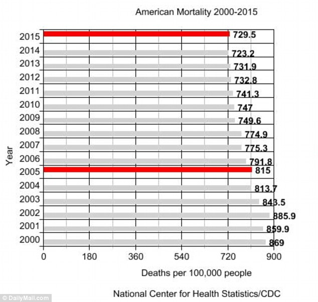 American death rate rises due to 'drug overdoses, suicide and ...