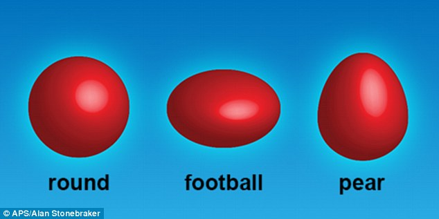 Nuclei are typically round or football-shaped. But, researchers discovered that Barium-144 nucleus takes the form of a pear