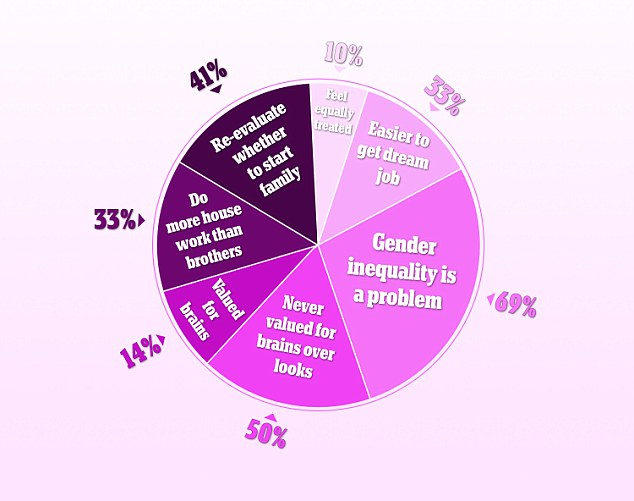 Shocking statistics: A new survey has found that only 10 per cent of girls aged 15-19 believe that they are equal to boys
