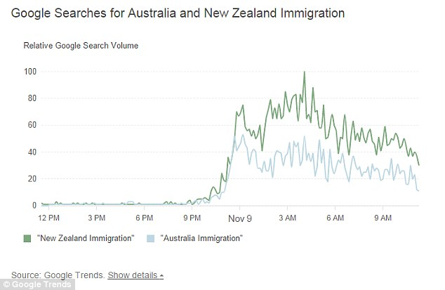 'Australia immigration' and 'New Zealand immigration' were some of the most searched terms in Google over the past 24 hours, peaking 4am Wednesday, U.S. EST