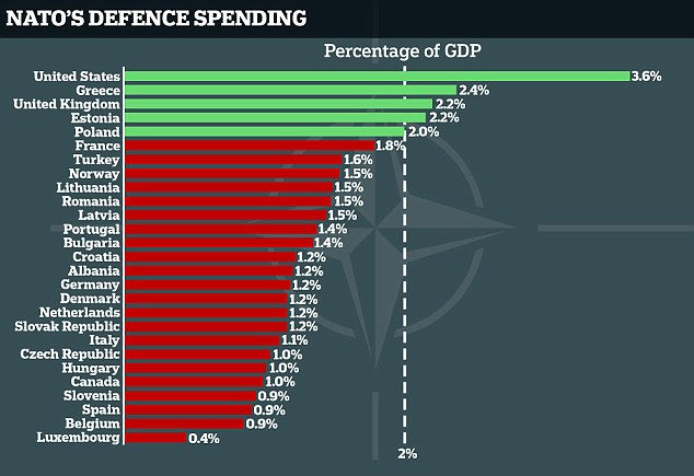 The alliance has set a target for its members of spending 2 per cent of GDP on defence - but the likes of France, Germany and Canada are among more than 20 members not meeting the objective, figures show