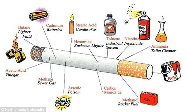 Cigarettes contain over 4,000 chemicals. Long-term build-up of these toxic chemicals can damage the brain, leading to deficits in learning and memory