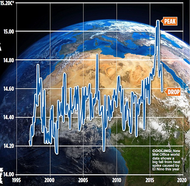 Cooling: New Met Office world data shows a big fall from heat spike caused by El Nino this year
