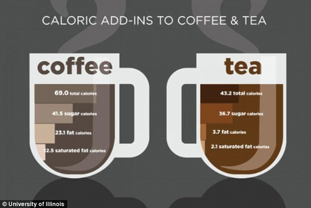 Image Result For Calories In A Cup Of Coffee With Milk And Sugar