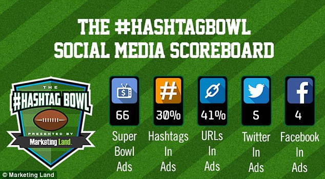A new report has revealed that out of the total 66 ads aired during Super Bowl LI, only 30 of them included a hashtag, while 41 percent displayed the firm's URL.The statistics come from Marketing Land 's sixth annual Hashtag Bowl