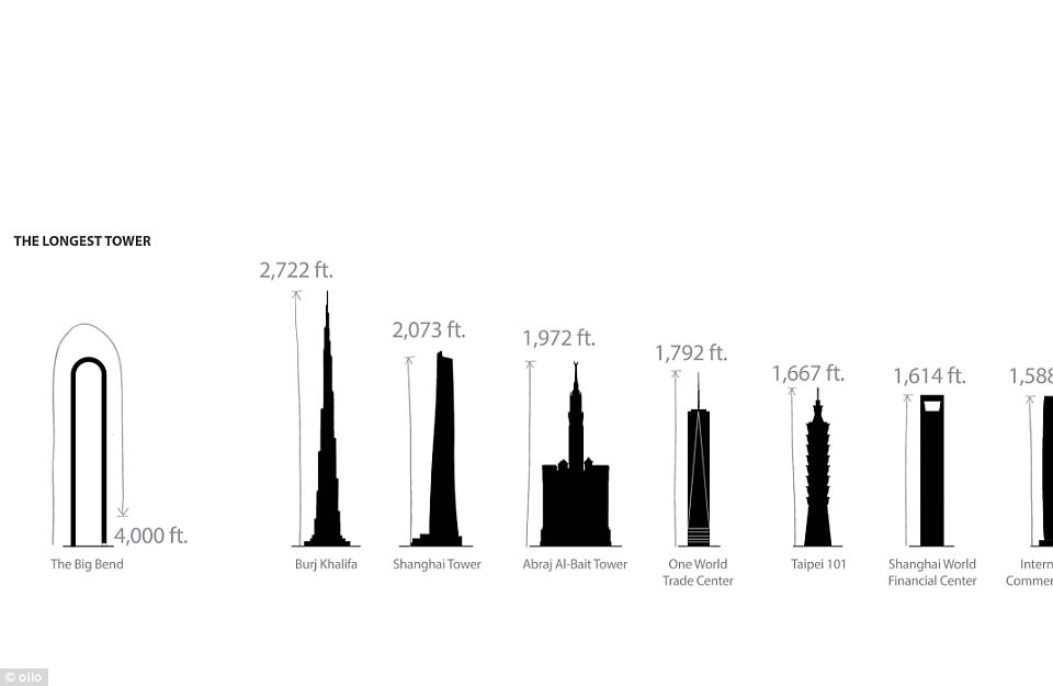 The longest tower in the world, The Big Bend would be double the height of the tallest addresses across the world at present - if it was stretched out