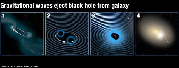 Gravitational waves kick out monster black hole   Daily ...