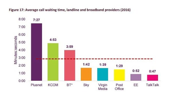 Callers to Plusnet had the longest delays to talk to someone of just over seven minutes