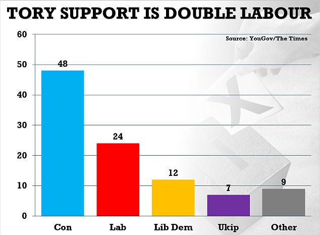 Ukip is fourth in the polls, lagging behind the Lib Dems. Leader Paul Nuttall says he wants to win a handful of seats in the vote