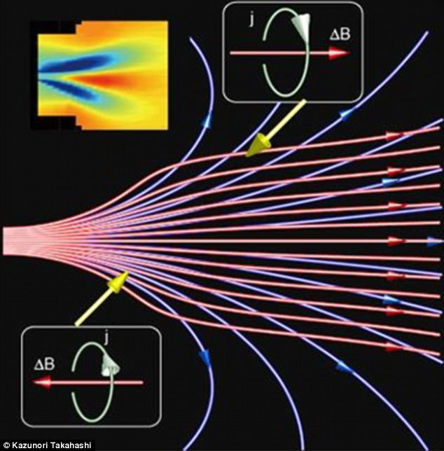 Researchers are working to create thrusters that use an expanding magnetic field, in which plasma is accelerated to propel a spacecraft. In the image above, the applied magnetic field lines are shown in blue, and those modified by plasma are shown in red