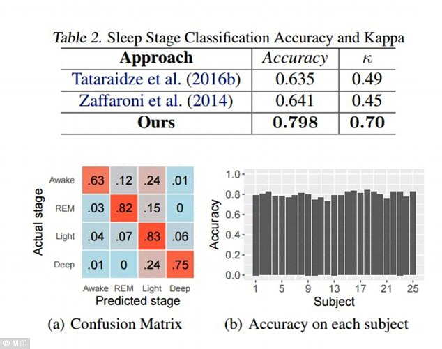 Figure 2. 2 (a) shows how the model can distinguish deep and light sleep with high accuracy. And 2(b) illustrates that the model works well for different subjects and environments
