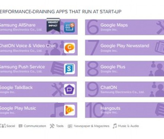 This Image Shows The Top 10 Performance Draining Apps That Run At Start Up