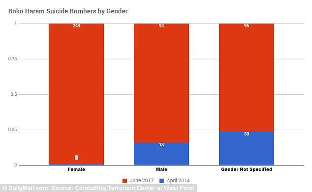 Un gráfico que muestra la progresión a lo largo de los años como el número de mujeres se disparó después de abril de 2014