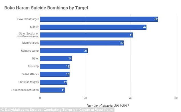 Los ataques suicidas llevados a cabo por Boko Haram por objetivo se pueden ver en el gráfico anterior