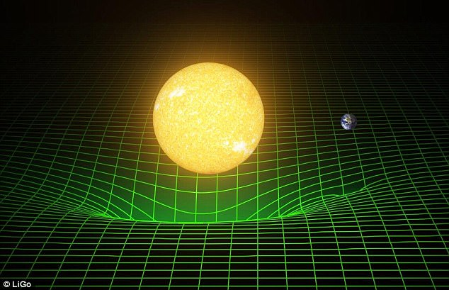 How our sun and Earth warp space and time, or spacetime, is represented here with a green grid, as  described Albert Einstein in his General Theory of Relativity in 1916