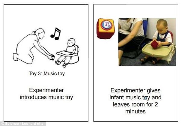 The babies were subsequently tasked with a different problem, activating a toy music box by pressing a non-functional button. Infants who had seen adults struggle and succeed attempted the frustrating endeavour more times than those who hadn't