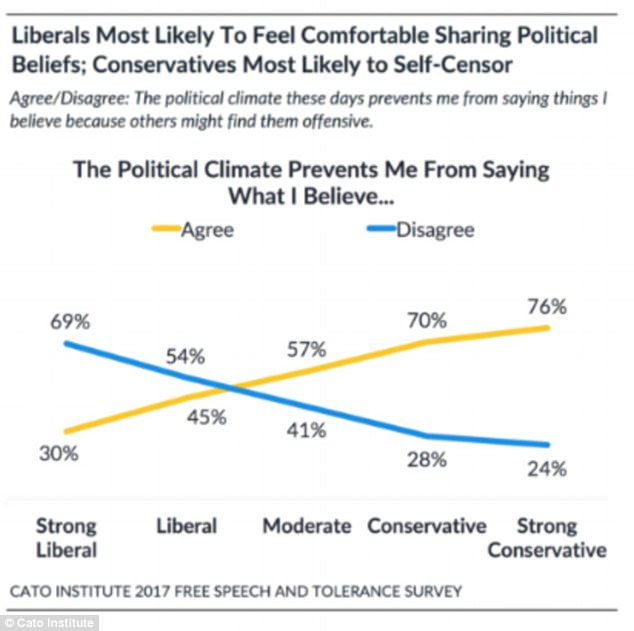 The Cato Institute recently published the 2017 Free Speech and Tolerance Survey. It found that liberals are more likely than conservatives to speak out about their beliefs (above)