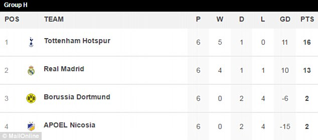 Spurs  topped group H and are looking ahead to Monday's last 16 draw in Nyon, Switzerland