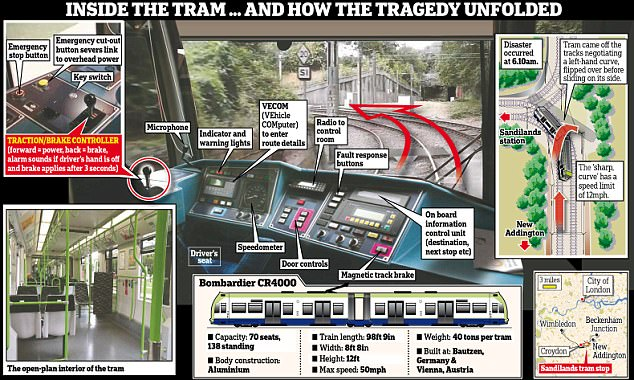 The tram crash was one of the worst public transport tragedies for a generation