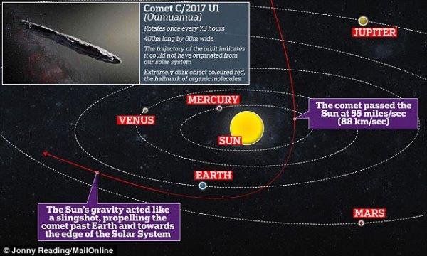 Interstellar 'comet' Oumuamua is just a crusty old rock ...