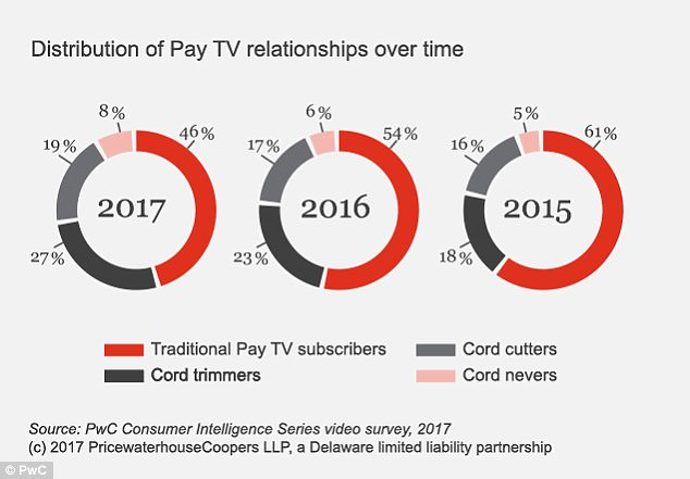 In an October study with nearly 2,000 American participants aged 18 to 59, the percentage of consumers who utilized cable TV and Netflix this year were even