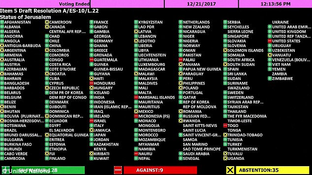 Just nine nations (in red), including the U.S. and Israel, voted 'no' on Thursday; another 35 countries abstained rather than taking a stand