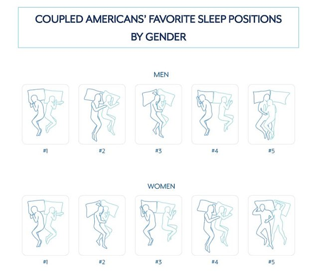 Getting comfortable: When it comes to preferences between the genders, both men and women agreed that sleeping back-to-back was best