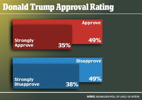 Trump vaults to 49 per cent approval rating among voters ...