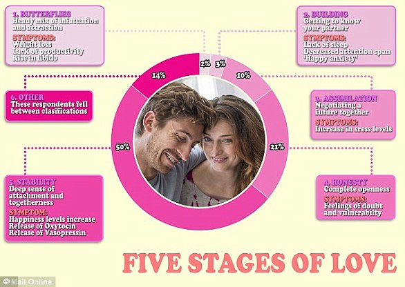 Psychologists suggest there are five stages of love - butterflies, building, assimilation, honesty and stability