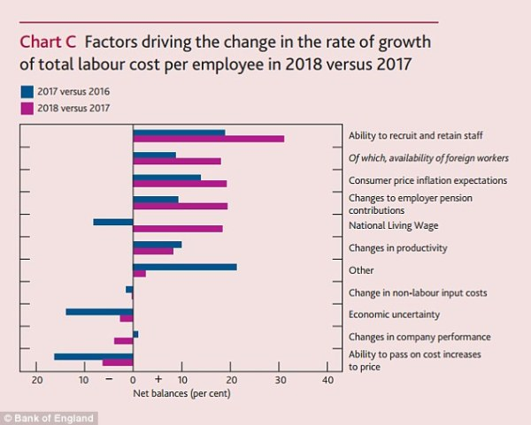 BoE: Workers to get biggest pay rise in a decade in 2018 ...