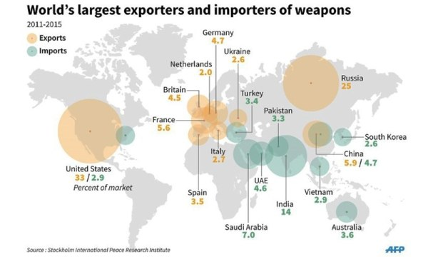 Pakistan at tenth place in list of world's largest arms ...