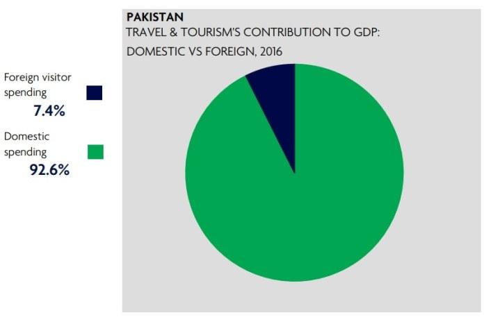 Source: WTTC report