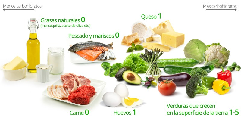 Keto diet foods: Natural fats (butter, olive oil); Meat; Fish and seafood; Eggs; Cheese; Vegetables that grow above ground