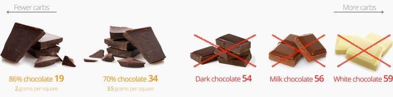 Low-carb snacks: Chocolate