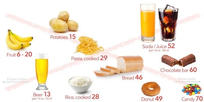 Ketojenik diyette kaçınılması gereken yiyecekler: ekmek, makarna, pirinç, patates, meyve, bira, soda, meyve suyu, şeker