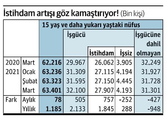 İstihdam bir ayda nasıl 757 bin kişi arttı? 14
