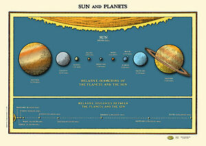 Solar System Sun Planets Chart Poster Vintage 1930 ...