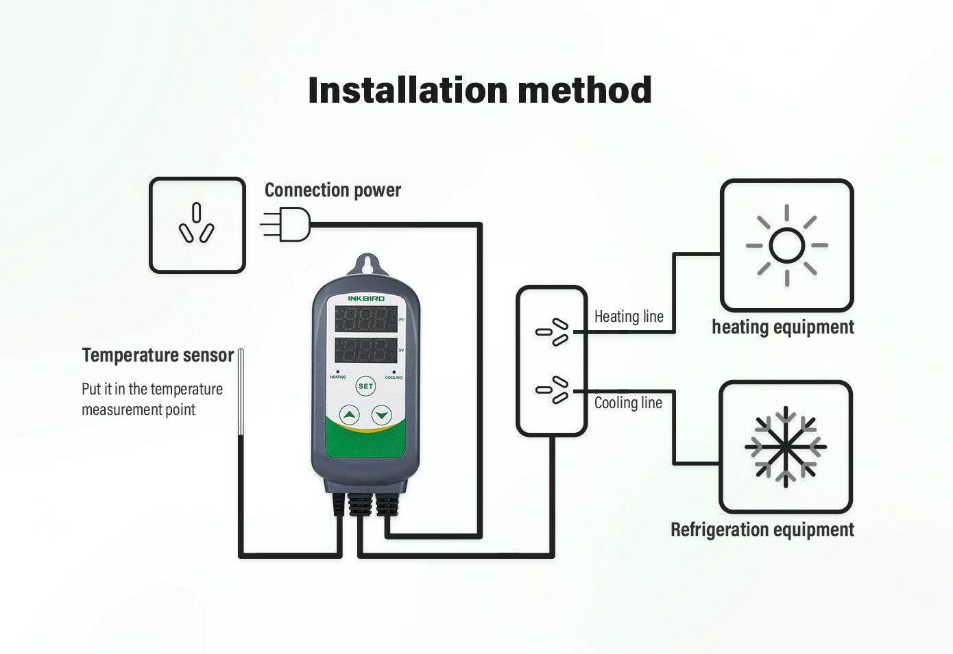 Inkbird Itc308 Pre Wired Temperature Controller Outlet Thermostat Heat And Cool