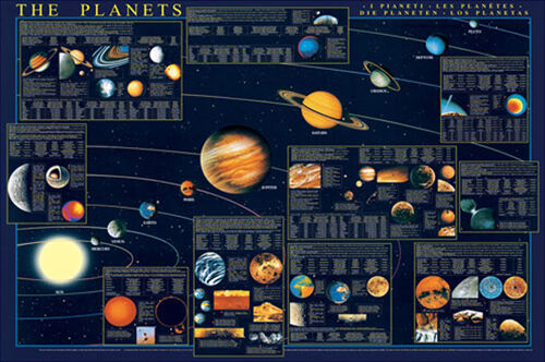 PLANETS OF THE SOLAR SYSTEM Detailed Educational Astronomy Wall Chart POSTER eBay