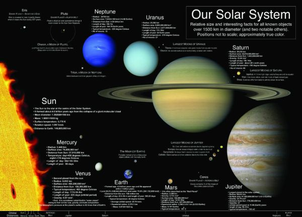 laminated OUR SOLAR SYSTEM LEARNING EDUCATIONAL POSTER WALL CHART SUN PLANETS eBay