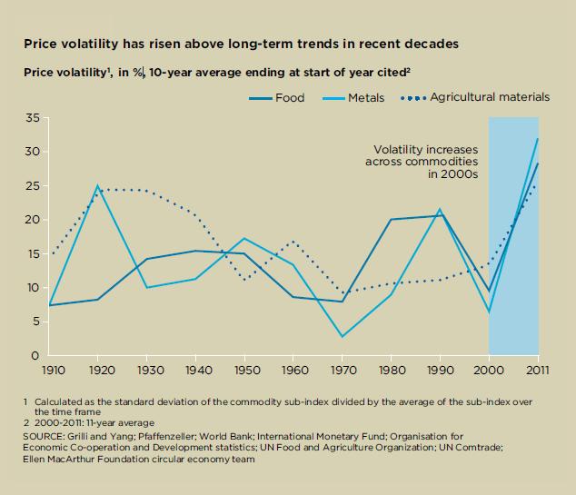 Price Volatility has risen graph