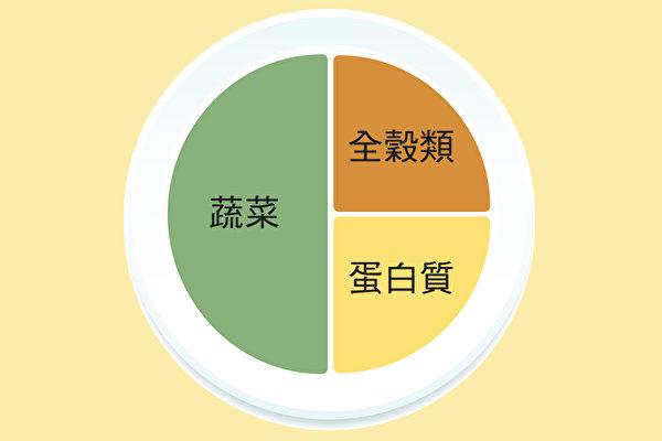 宋晏仁醫師「211全平衡瘦身法」中的「減重餐盤」。(大紀元製圖)