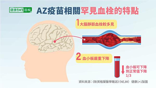 与AZ疫苗相关的血栓形成还有其他两个显着特征。  (生命1 +1 /时代)