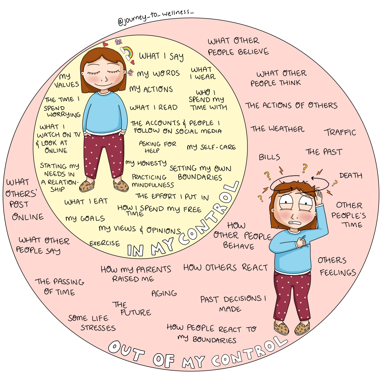 Control Worksheet Journey To Wellness Digital Download