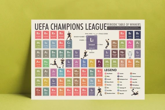Champions League Table Winners : Most Uefa Champions ...