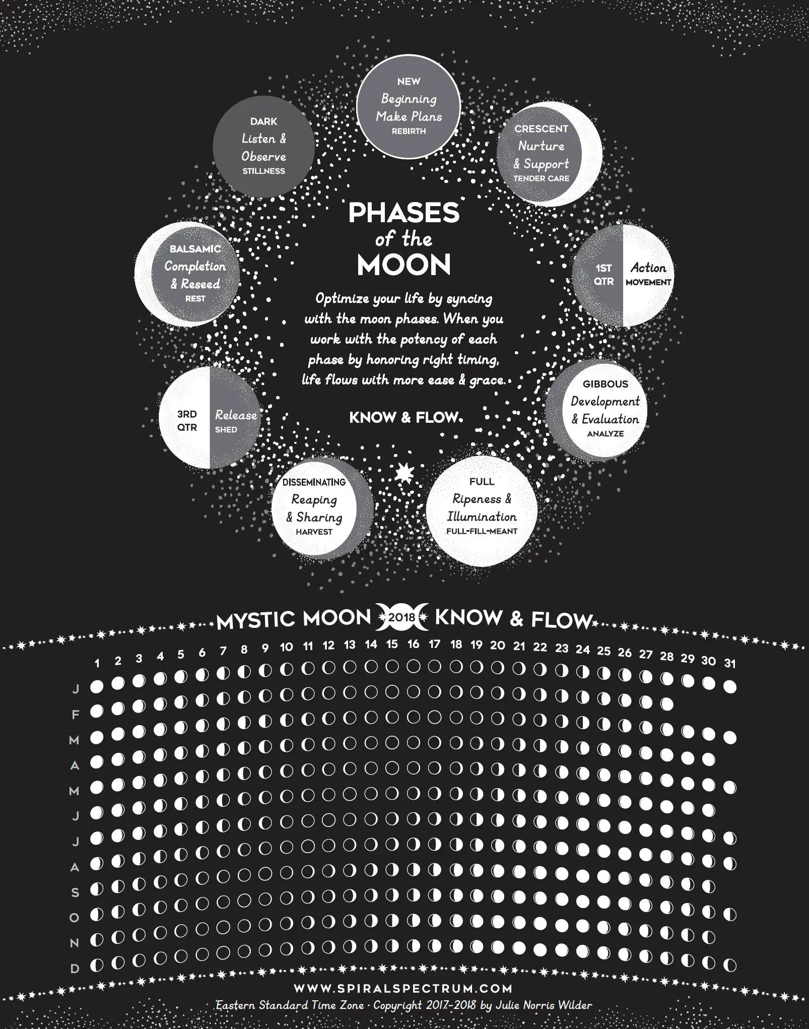 Moon Phase Chart Lunar Phase Calendar Phases Of The